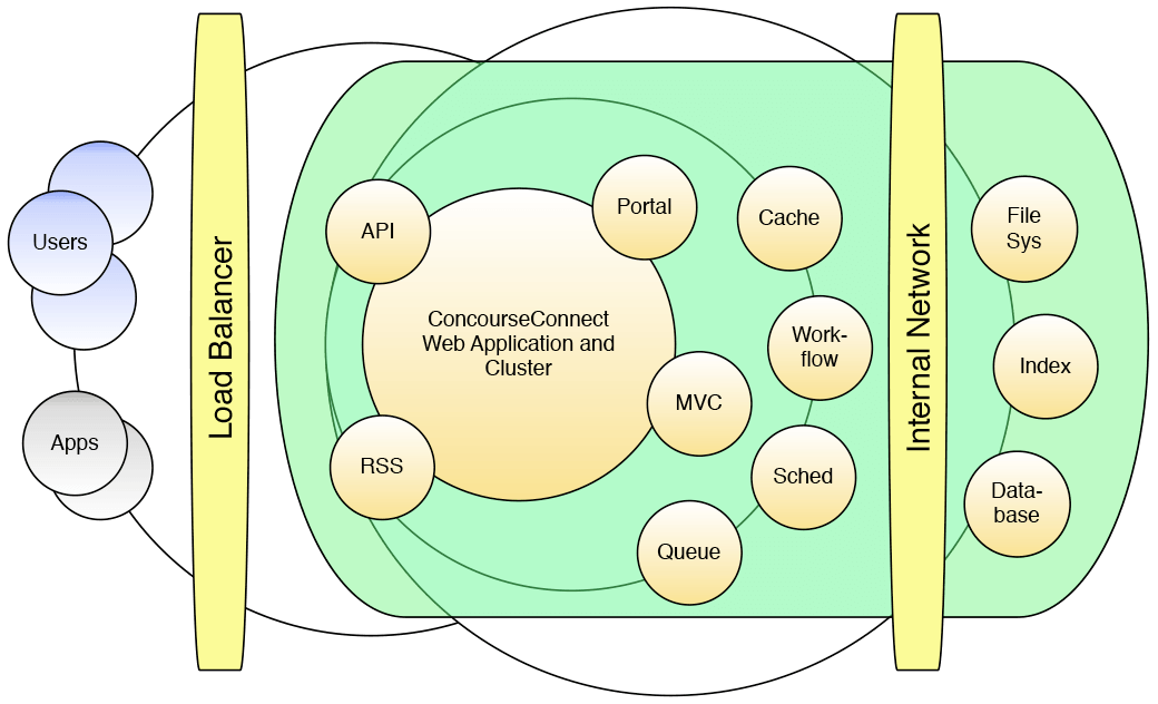 Architectural Vision Diagram.png
